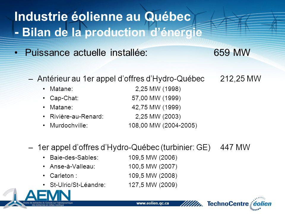 www.eolien.qc.ca Industrie éolienne au Québec - Bilan de la production d'énergie Puissance à installer dans le cadre du 1er appel d'offres d'Hydro-Québec Les Méchins:150,0 MW (2010) (???) Mont-Louis:100,5 MW (2010) (retard) Montagne Sèche: 58,5 MW (2011) Gros-Morne:211,5 MW (2011-2012) Total:370,5 MW (2010-2012)