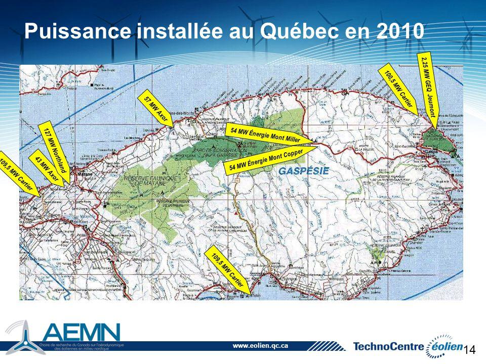 www.eolien.qc.ca 14 57 MW Axor 54 MW Énergie Mont Miller 54 MW Énergie Mont Copper 43 MW Axor 2,25 MW GEQ Jeumont Puissance installée au Québec en 201