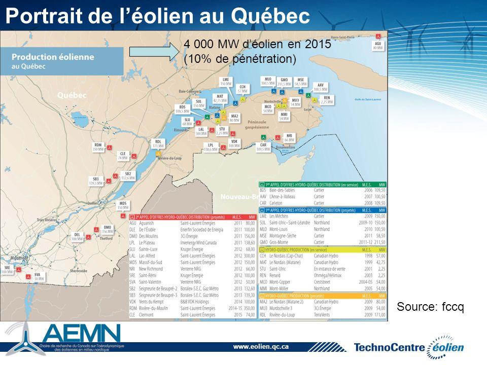 www.eolien.qc.ca 18 Usines -1 er & 2 ième appels d'offre Usine de pales LM Glasfiber
