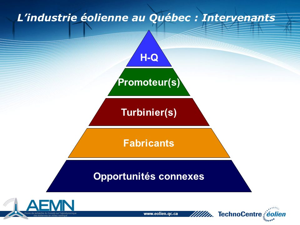 www.eolien.qc.ca Émet l'appel d'offres ou prend des ententes de gré à gré avec les promoteurs Achète l'énergie des promoteurs (kWh) Peut obliger un pourcentage de contenu local (ex: 1000 MW) Procédera à des travaux majeurs sur le réseau électrique H-Q Promoteur(s) Turbinier(s) Fabricants Opportunités connexes Intervenants | Hydro-Québec