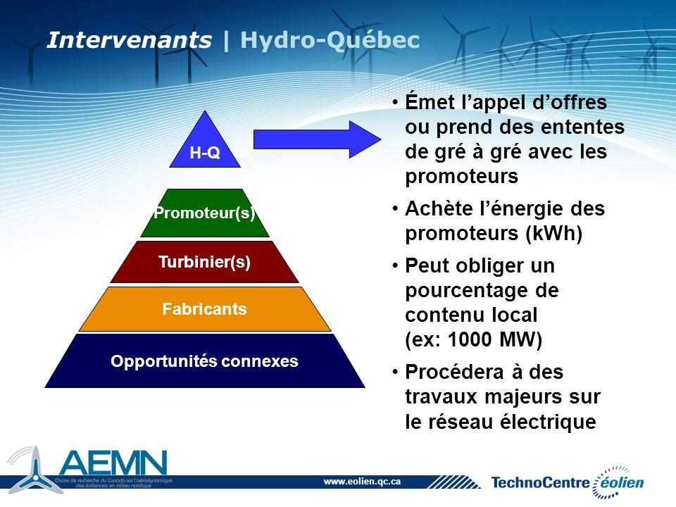 www.eolien.qc.ca Répondent à l'appel d'offres ou prennent des ententes de gré à gré avec H-Q Vendent l'énergie à H-Q (kWh) Responsabilités: -Choisir un turbinier -Négocier avec les propriétaires de terrains -Assurer l'entretien préventif et correctif des éoliennes H-Q Promoteur(s) Turbinier(s) Fabricants Opportunités connexes Intervenants | Promoteurs