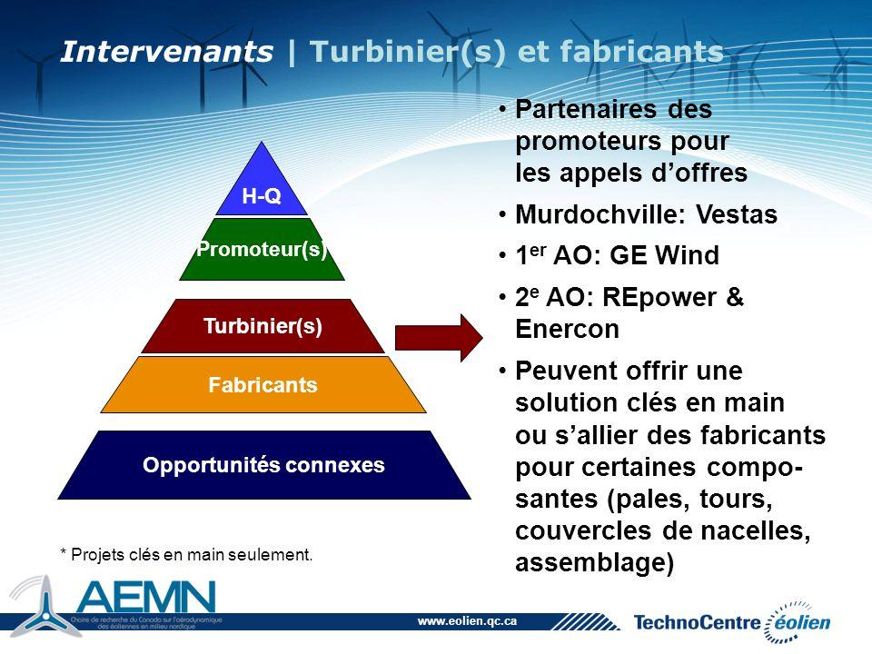 www.eolien.qc.ca Transport d'équipement (tours, pales, nacelles, turbines, etc.) Assemblage des éoliennes sur place (main-d'œuvre, grutage, etc.) Construction d'usines Tâches H-Q Promoteur(s) Turbinier(s) Fabricants Opportunités connexes Intervenants | Turbinier(s) et fabricants