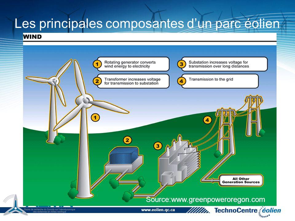 www.eolien.qc.ca Les principales composantes d'un parc éolien Source:www.greenpoweroregon.com