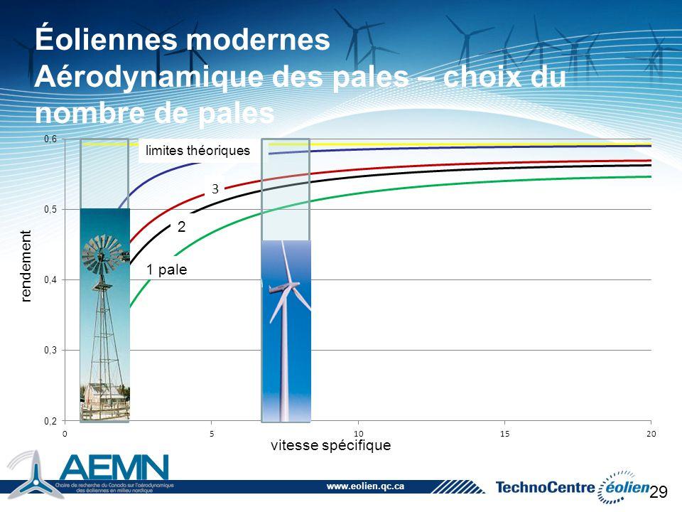 www.eolien.qc.ca 29 Éoliennes modernes Aérodynamique des pales – choix du nombre de pales