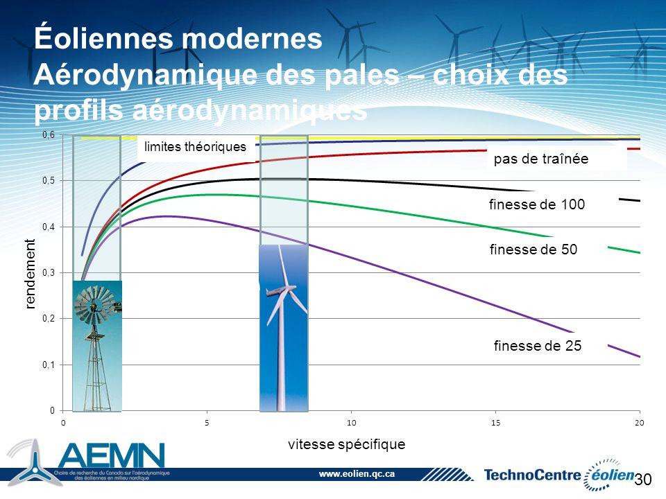 www.eolien.qc.ca 30 Éoliennes modernes Aérodynamique des pales – choix des profils aérodynamiques