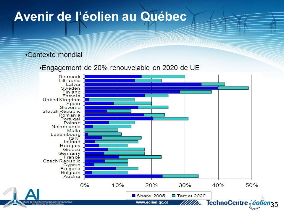www.eolien.qc.ca 35 Avenir de l'éolien au Québec Contexte mondial Engagement de 20% renouvelable en 2020 de UE Étude technique du DOE américain sur 20