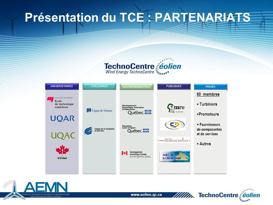 www.eolien.qc.ca UNIVERSITAIRESCOLLEGIAUX GOUVERNEMENTAUX PUBLIQUES PRIVÉS Présentation du TCE : PARTENARIATS 60 membres  Turbiniers  Promoteurs  F