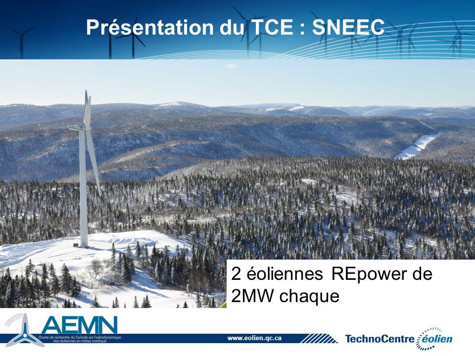 www.eolien.qc.ca 2010 2020.9 Le coût des éoliennes a diminué d'un facteur 4 depuis 1980.