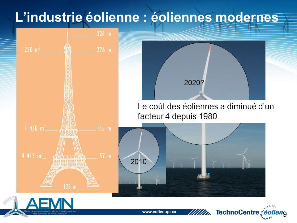www.eolien.qc.ca 2010 2020? 9 Le coût des éoliennes a diminué d'un facteur 4 depuis 1980. L'industrie éolienne : éoliennes modernes