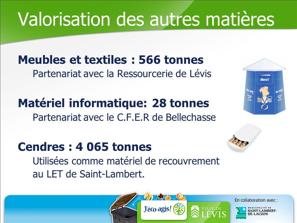 Valorisation des autres matières Meubles et textiles : 566 tonnes Partenariat avec la Ressourcerie de Lévis Matériel informatique: 28 tonnes Partenariat avec le C.F.E.R de Bellechasse Cendres : 4 065 tonnes Utilisées comme matériel de recouvrement au LET de Saint-Lambert.