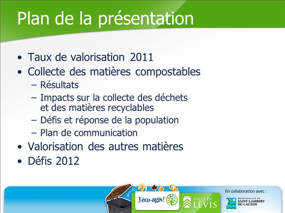 Plan de la présentation Taux de valorisation 2011 Collecte des matières compostables –Résultats –Impacts sur la collecte des déchets et des matières recyclables –Défis et réponse de la population –Plan de communication Valorisation des autres matières Défis 2012