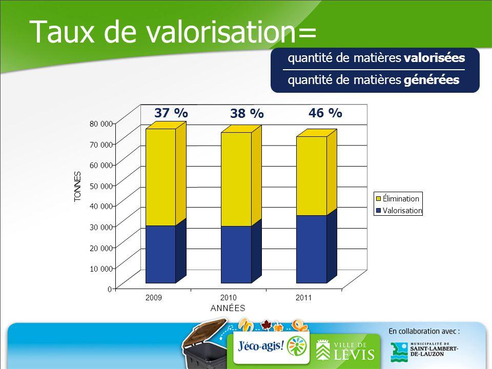 Taux de valorisation 2011 Matières éliminées 54 % Autres matières valorisées 8 % Matières recyclables 19 % Matières compostables 19 % 46% RDD, bois, métaux, meubles, textiles, cendres