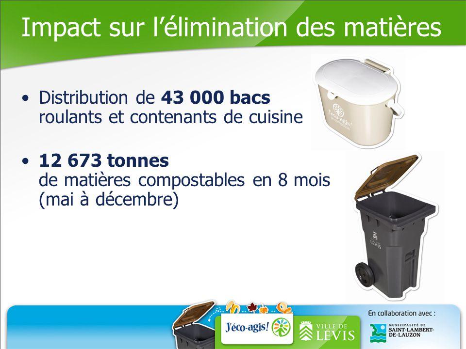 Impact sur l'élimination des matières Distribution de 43 000 bacs roulants et contenants de cuisine 12 673 tonnes de matières compostables en 8 mois (mai à décembre)