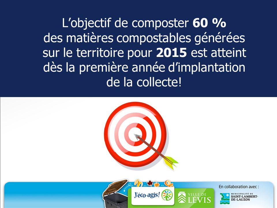 MERCI à nos partenaires La Ressourcerie de Lévis C.F.E.R de Bellechasse Véolia GSI Environnement – Les composts du Québec Société V.I.A.