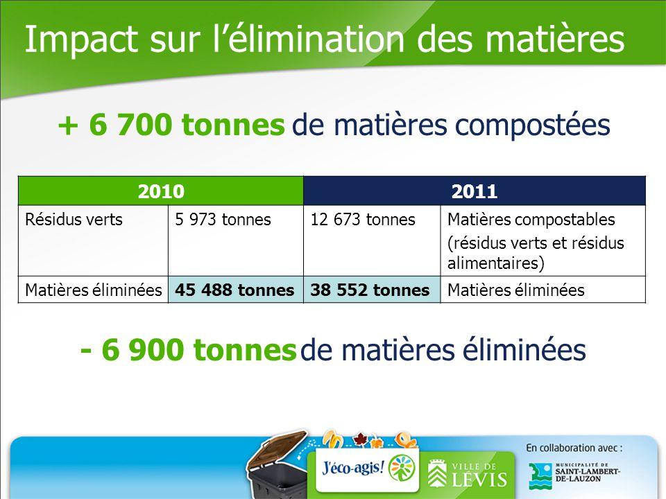 Impact sur l'élimination des matières 20102011 Résidus verts5 973 tonnes12 673 tonnesMatières compostables (résidus verts et résidus alimentaires) Matières éliminées45 488 tonnes38 552 tonnesMatières éliminées + 6 700 tonnes de matières compostées - 6 900 tonnes de matières éliminées