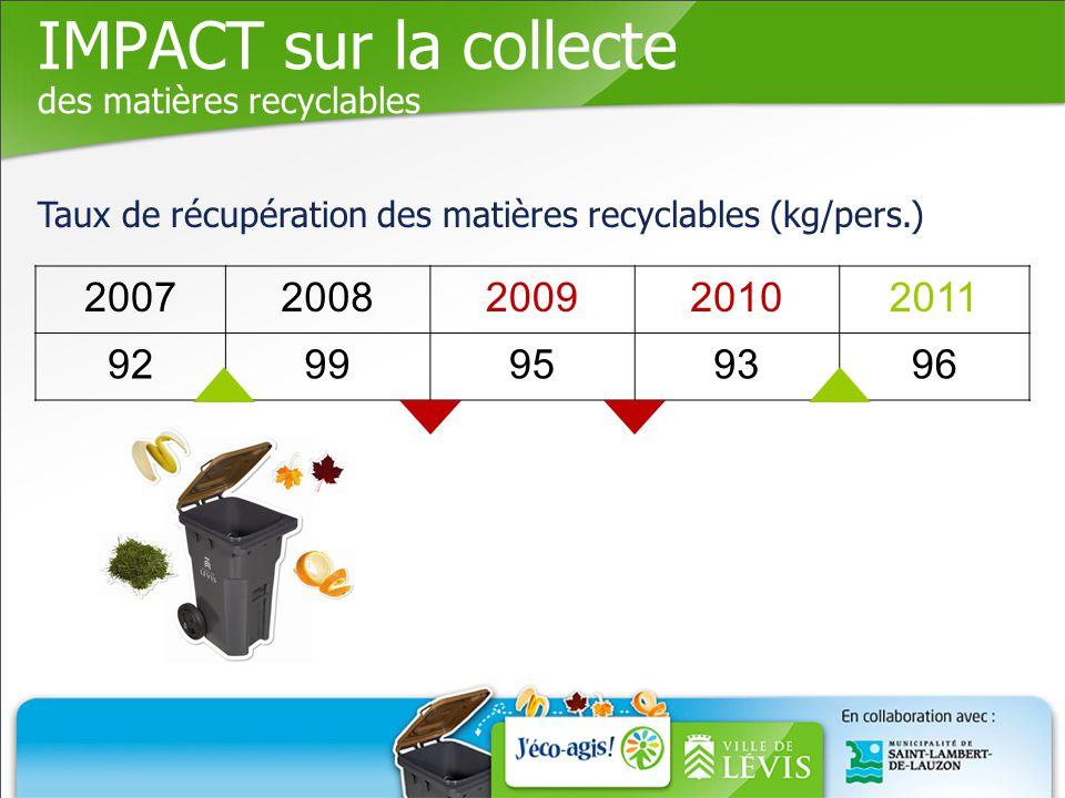 IMPACT sur la collecte des matières recyclables 20072008200920102011 9299959396 Taux de récupération des matières recyclables (kg/pers.)