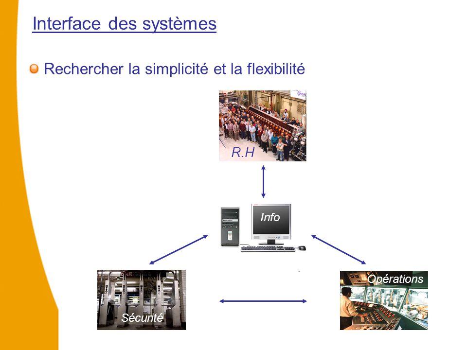 Interface des systèmes Rechercher la simplicité et la flexibilité R.H Sécurité Opérations Info