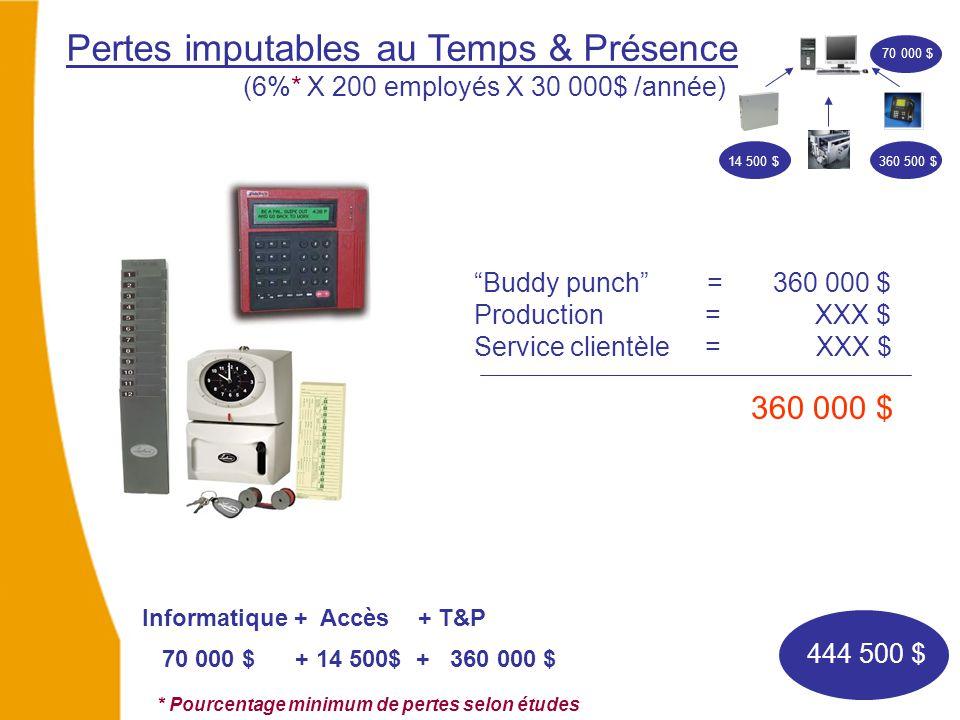 """Pertes imputables au Temps & Présence (6%* X 200 employés X 30 000$ /année) """"Buddy punch"""" = 360 000 $ Production = XXX $ Service clientèle = XXX $ 360"""
