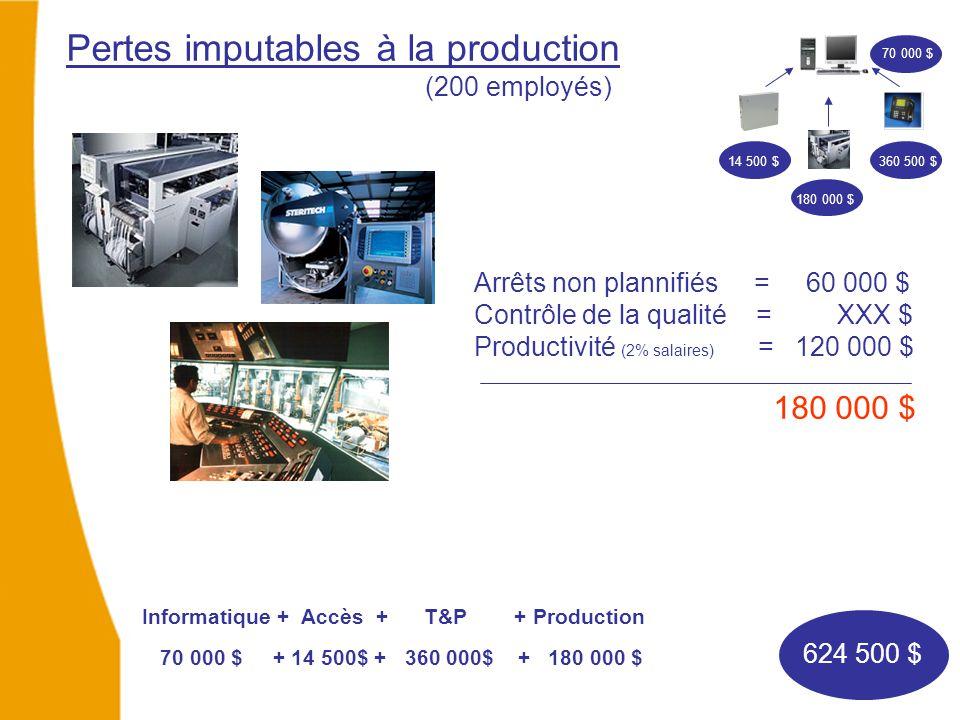 Pertes imputables à la production (200 employés) Arrêts non plannifiés = 60 000 $ Contrôle de la qualité = XXX $ Productivité (2% salaires) = 120 000