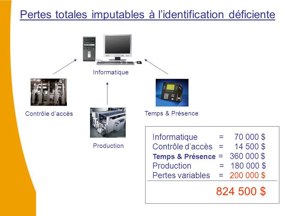 Pertes totales imputables à l'identification déficiente Contrôle d'accès Production Informatique Temps & Présence Informatique = 70 000 $ Contrôle d'accès = 14 500 $ Temps & Présence = 360 000 $ Production = 180 000 $ Pertes variables = 200 000 $ 824 500 $
