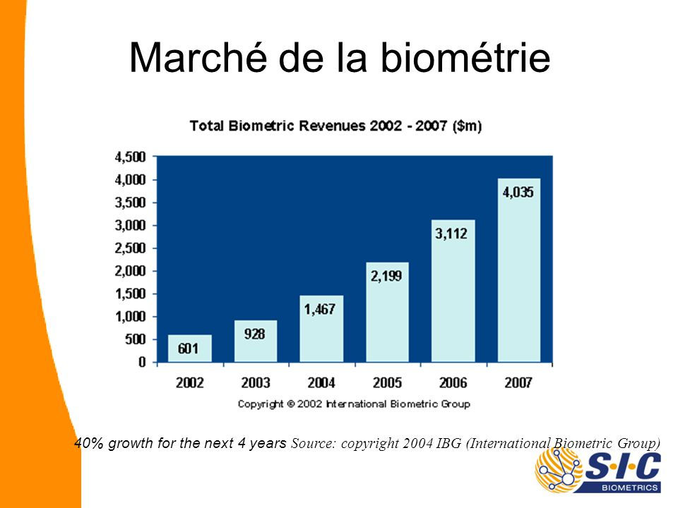 40% growth for the next 4 years Source: copyright 2004 IBG (International Biometric Group) Marché de la biométrie