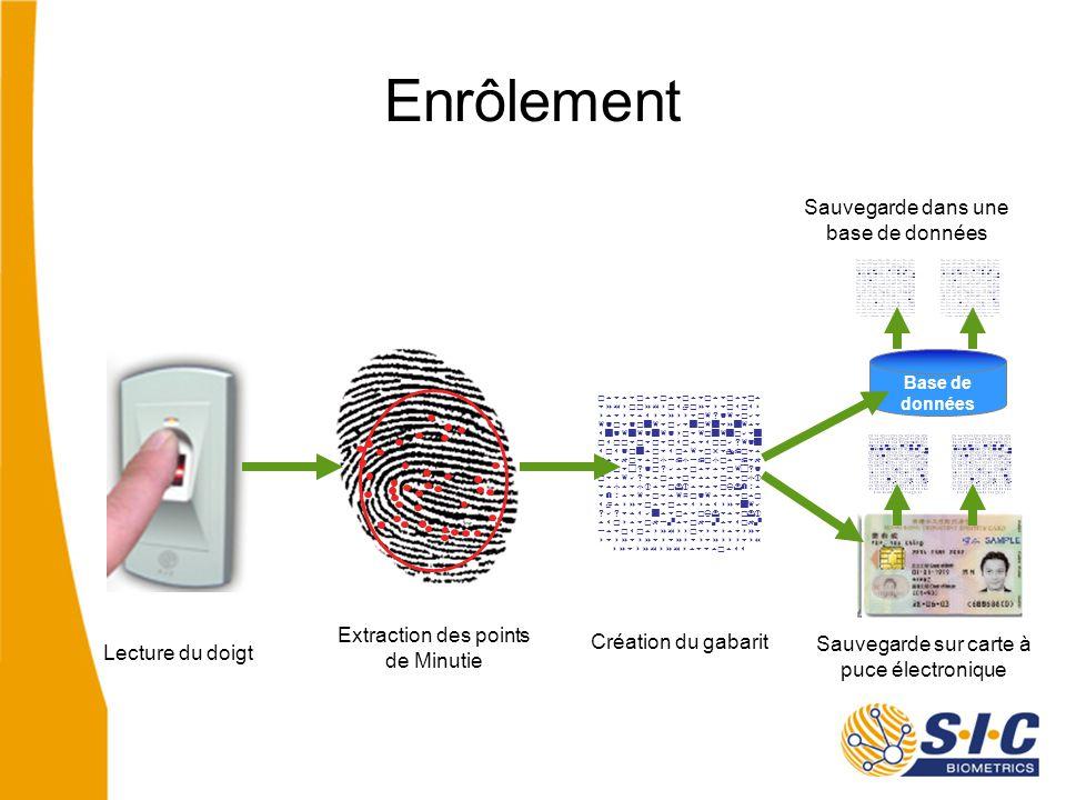 Enrôlement                   Création du gabarit Extraction des points de Minutie Lecture du doigt PROCESSUS Base de données Sauvegarde sur carte à puce électronique Sauvegarde dans une base de données