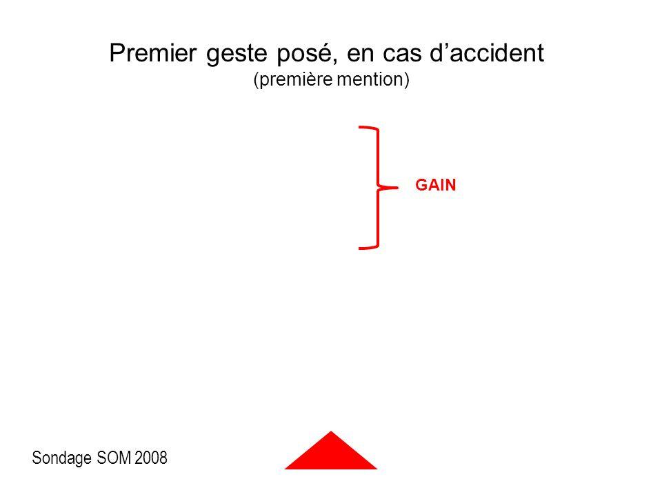 Premier geste posé, en cas d'accident (première mention) GAIN Sondage 2008 Sondage SOM 2008