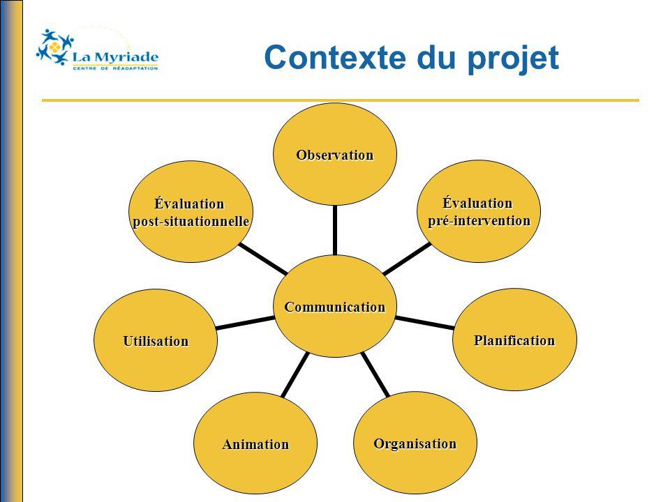Contexte du projet Communication Observation Évaluation pré- intervention Planification OrganisationAnimation Utilisation Évaluation post- situationnelle