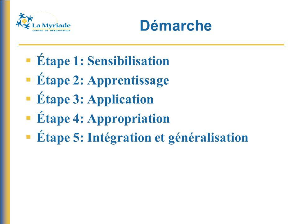 Démarche  Étape 1: Sensibilisation  Étape 2: Apprentissage  Étape 3: Application  Étape 4: Appropriation  Étape 5: Intégration et généralisation