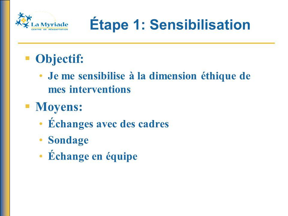 Étape 1: Sensibilisation  Résultats obtenus: Intérêt particulier pour aborder des dilemmes reliés au partenariat Intérêt pour la discussion de groupe Beaucoup de questionnements normatifs