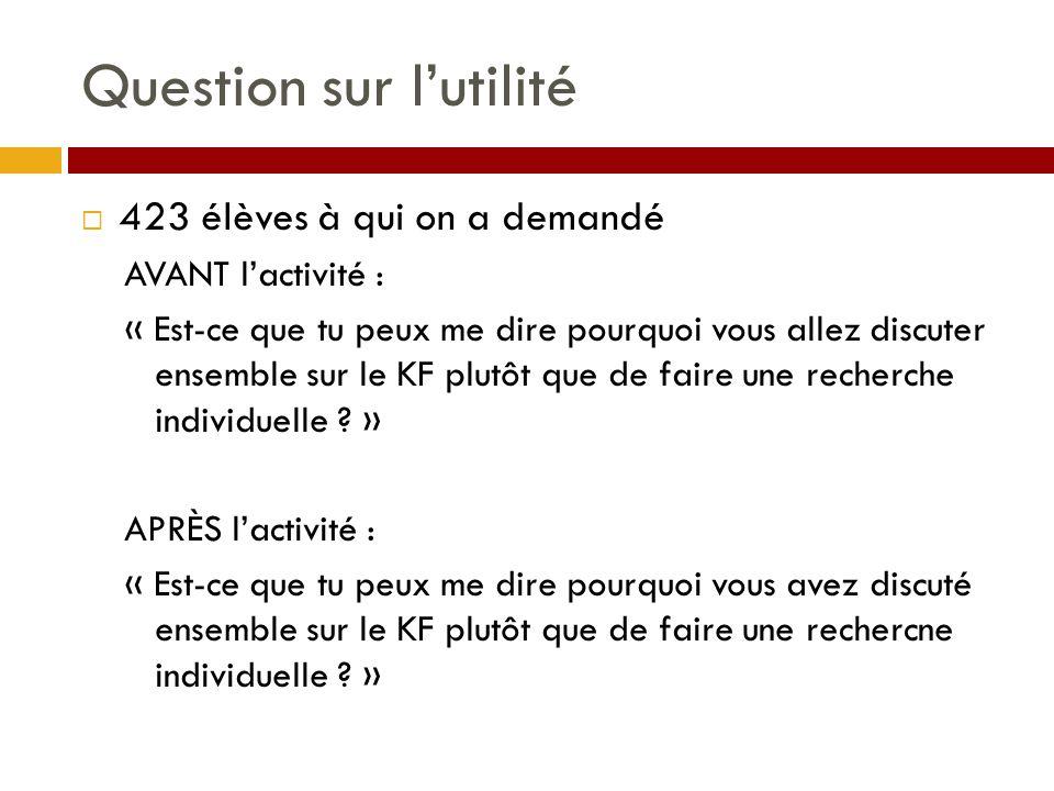 Question sur l'utilité  423 élèves à qui on a demandé AVANT l'activité : « Est-ce que tu peux me dire pourquoi vous allez discuter ensemble sur le KF plutôt que de faire une recherche individuelle .