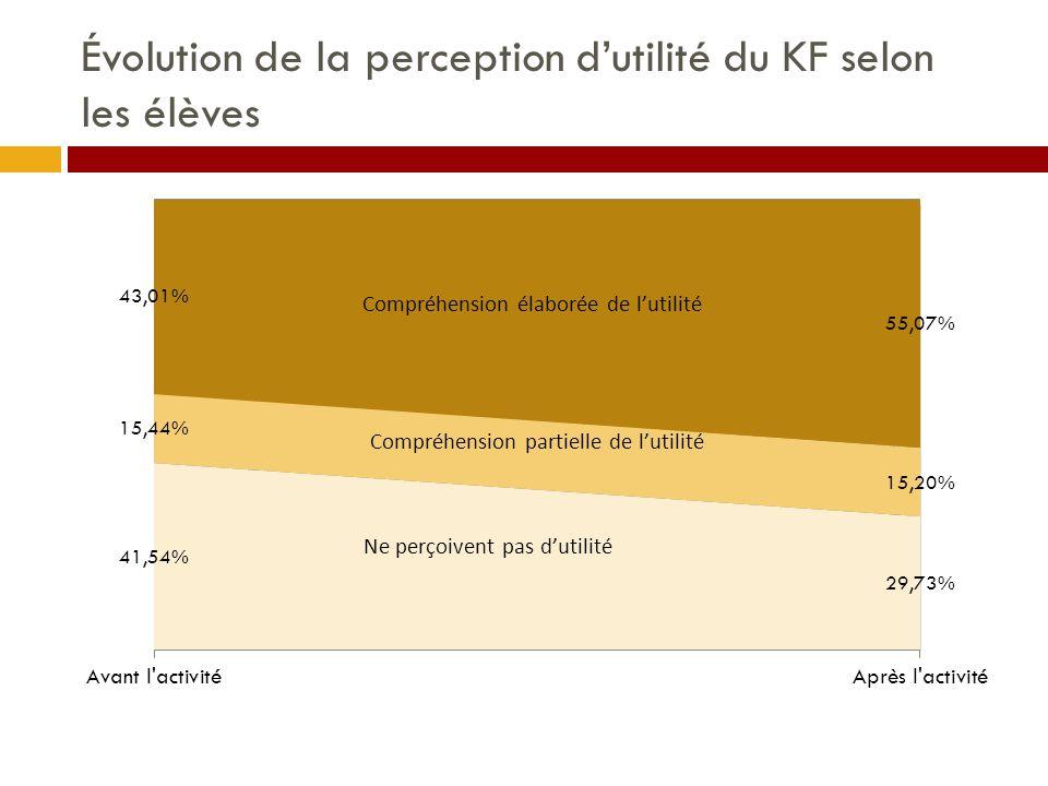 Évolution de la perception d'utilité du KF selon les élèves