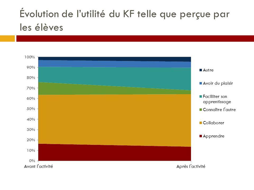 Évolution de l'utilité du KF telle que perçue par les élèves