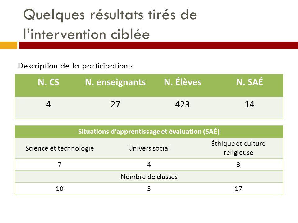 Quelques résultats tirés de l'intervention ciblée N. CSN. enseignantsN. ÉlèvesN. SAÉ 42742314 Situations d'apprentissage et évaluation (SAÉ) Science e