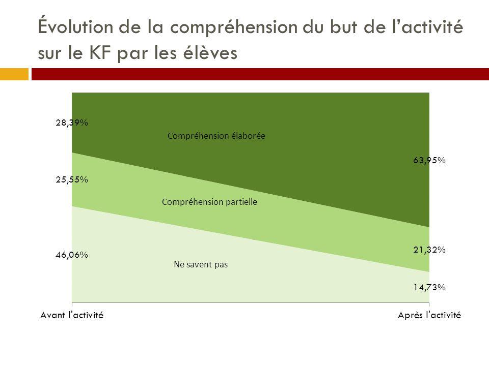 Évolution de la compréhension du but de l'activité sur le KF par les élèves