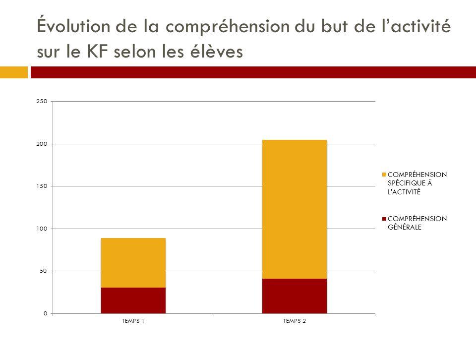 Évolution de la compréhension du but de l'activité sur le KF selon les élèves