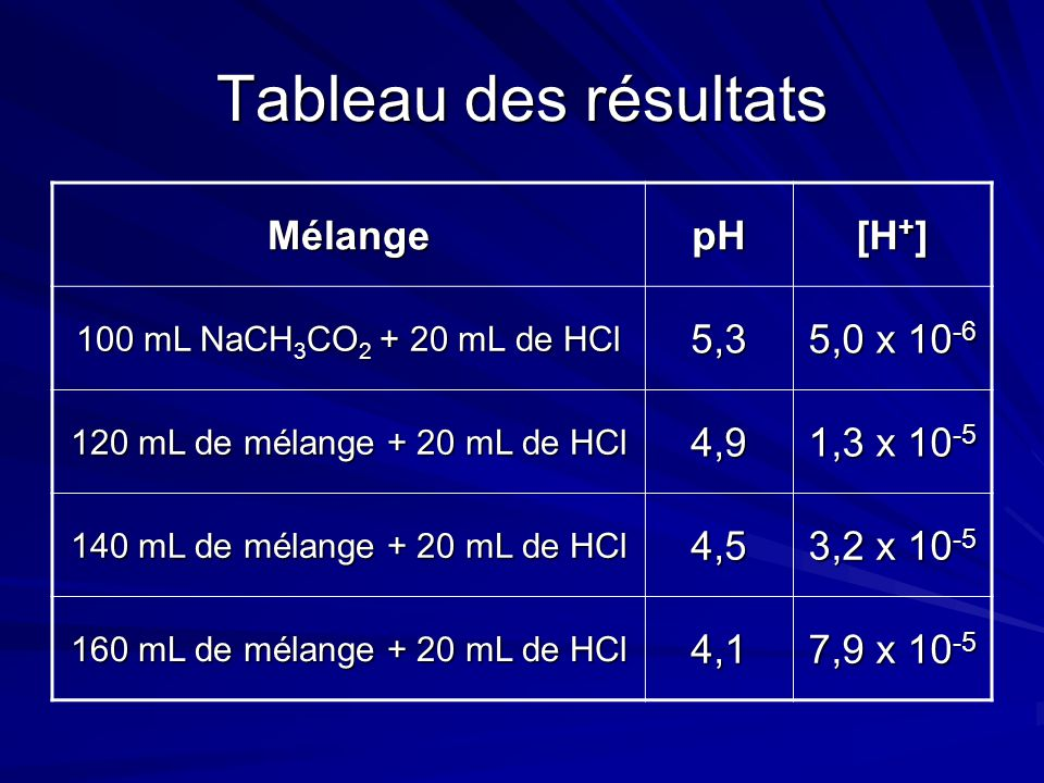 Tableau des résultats MélangepH [H + ] 100 mL NaCH 3 CO 2 + 20 mL de HCl 5,3 5,0 x 10 -6 120 mL de mélange + 20 mL de HCl 4,9 1,3 x 10 -5 140 mL de mélange + 20 mL de HCl 4,5 3,2 x 10 -5 160 mL de mélange + 20 mL de HCl 4,1 7,9 x 10 -5