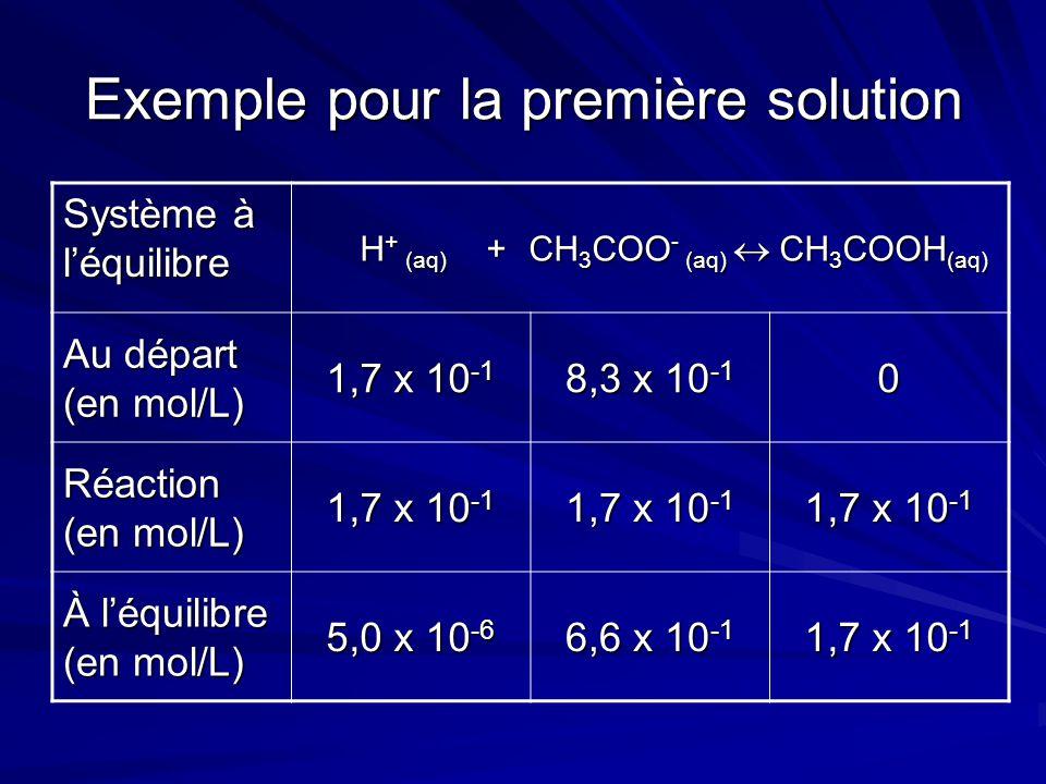 Exemple pour la première solution Système à l'équilibre H + (aq) + CH 3 COO - (aq)  CH 3 COOH (aq) H + (aq) + CH 3 COO - (aq)  CH 3 COOH (aq) Au départ (en mol/L) 1,7 x 10 -1 8,3 x 10 -1 0 Réaction (en mol/L) 1,7 x 10 -1 À l'équilibre (en mol/L) 5,0 x 10 -6 6,6 x 10 -1 1,7 x 10 -1