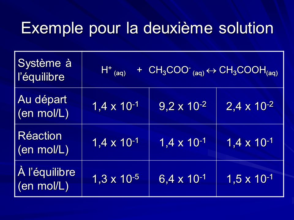 Exemple pour la deuxième solution Système à l'équilibre H + (aq) + CH 3 COO - (aq)  CH 3 COOH (aq) H + (aq) + CH 3 COO - (aq)  CH 3 COOH (aq) Au départ (en mol/L) 1,4 x 10 -1 9,2 x 10 -2 2,4 x 10 -2 Réaction (en mol/L) 1,4 x 10 -1 À l'équilibre (en mol/L) 1,3 x 10 -5 6,4 x 10 -1 1,5 x 10 -1