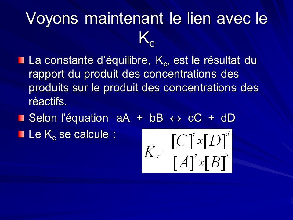 Voyons maintenant le lien avec le K c La constante d'équilibre, K c, est le résultat du rapport du produit des concentrations des produits sur le produit des concentrations des réactifs.