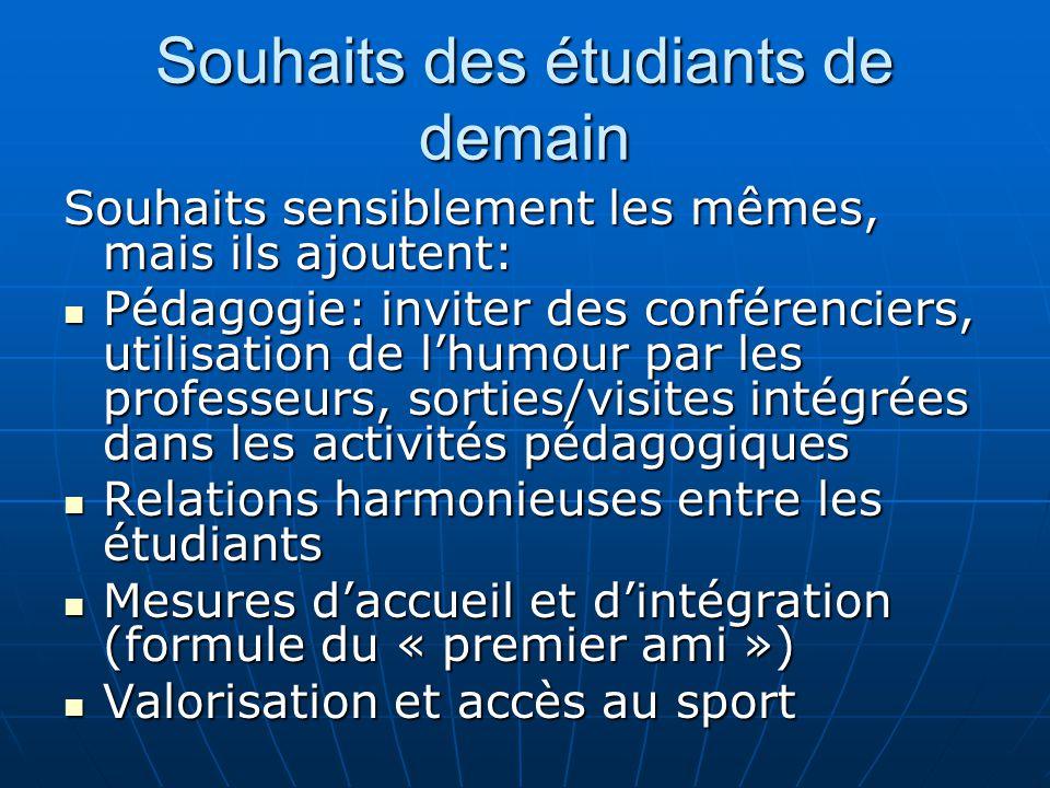 5. Opportunités Stages internationaux dans tous les programmes Stages internationaux dans tous les programmes Possibilité d'immersion linguistique Pos