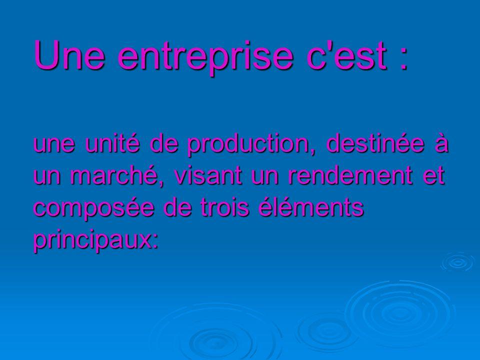Une entreprise c est : une unité de production, destinée à un marché, visant un rendement et composée de trois éléments principaux: