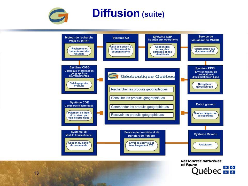 13 Diffusion (suite)