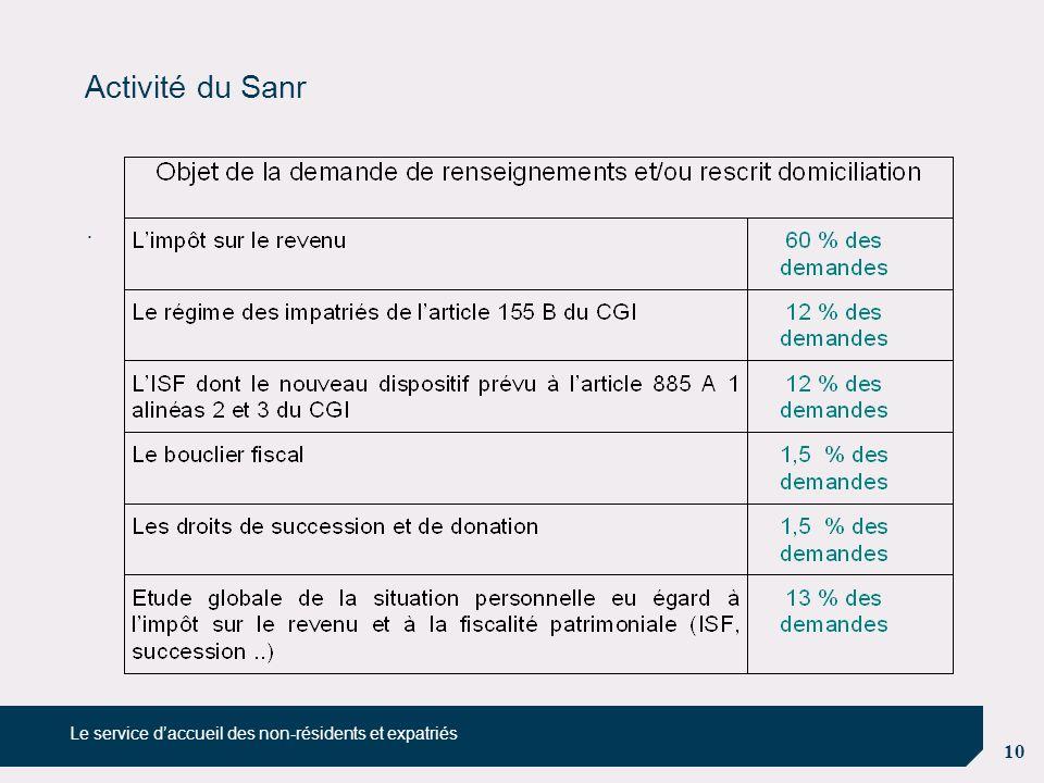 10 Activité du Sanr. Le service d'accueil des non-résidents et expatriés