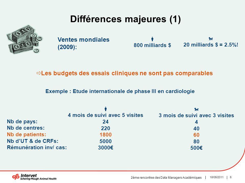 618/05/2011 2ème rencontres des Data Managers Académiques Différences majeures (1)  4 mois de suivi avec 5 visites 24 220 1800 5000 3000€ Ventes mond