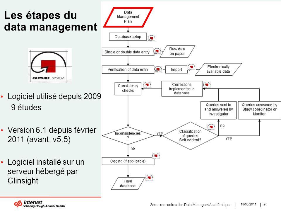 918/05/2011 2ème rencontres des Data Managers Académiques Les étapes du data management Logiciel utilisé depuis 2009 9 études Version 6.1 depuis févri