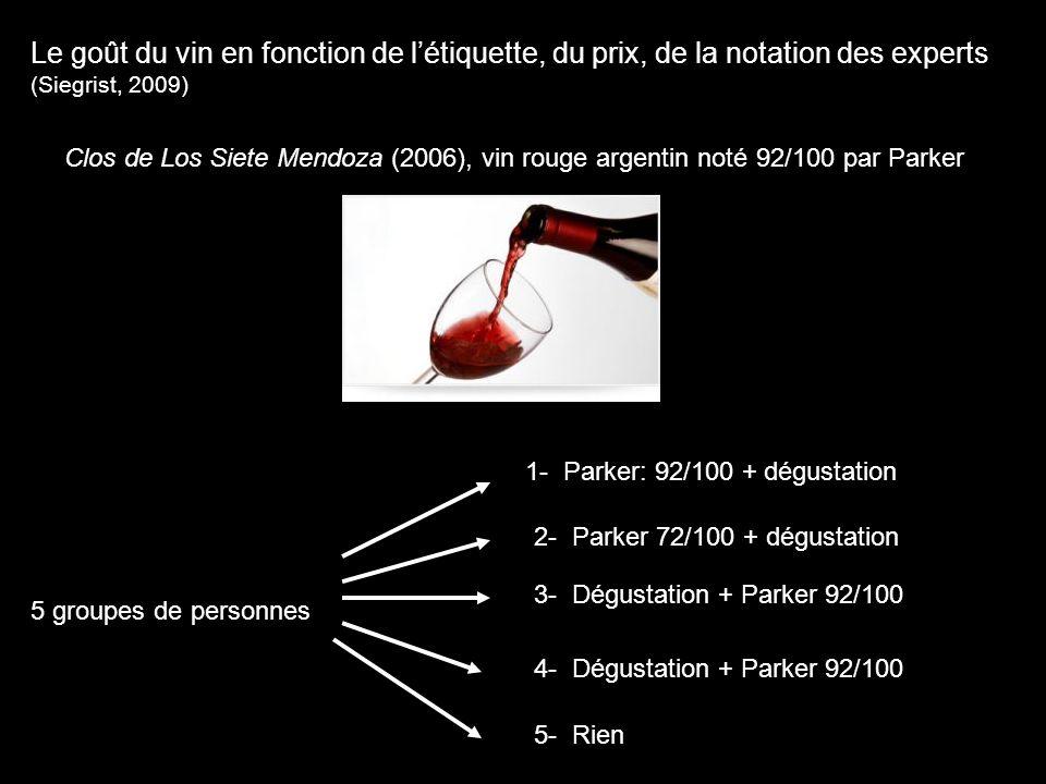Le goût du vin en fonction de l'étiquette, du prix, de la notation des experts (Siegrist, 2009) Clos de Los Siete Mendoza (2006), vin rouge argentin n