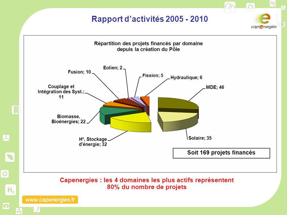 www.capenergies.fr Rapport d'activités 2005 - 2010 Capenergies : les 4 domaines les plus actifs représentent 80% du nombre de projets