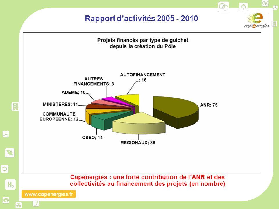 www.capenergies.fr Rapport d'activités 2005 - 2010 Capenergies : une forte contribution de l'ANR et des collectivités au financement des projets (en n