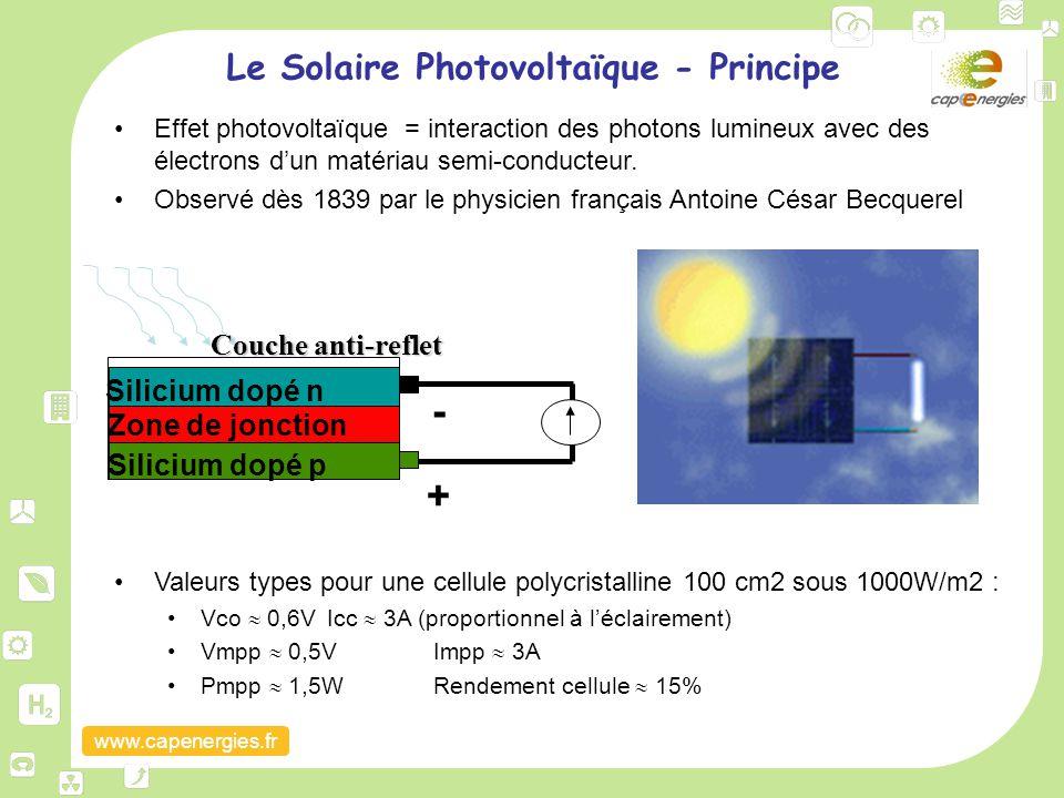 www.capenergies.fr Le Solaire Photovoltaïque - Principe Effet photovoltaïque = interaction des photons lumineux avec des électrons d'un matériau semi-